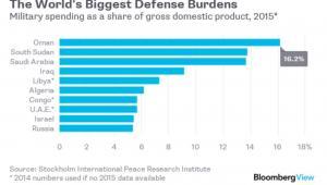 Najbardziej obciążone wydatkami wojskowymi państwa świata. Wydatki na wojsko jak udział w PKB w 2015 roku