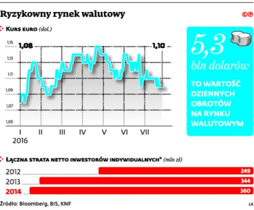 Ryzykowny rynek walutowy