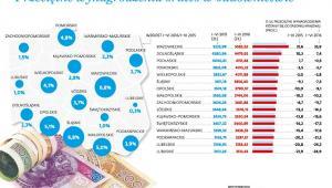Przeciętne wynagrodzenie brutto w budownictwie