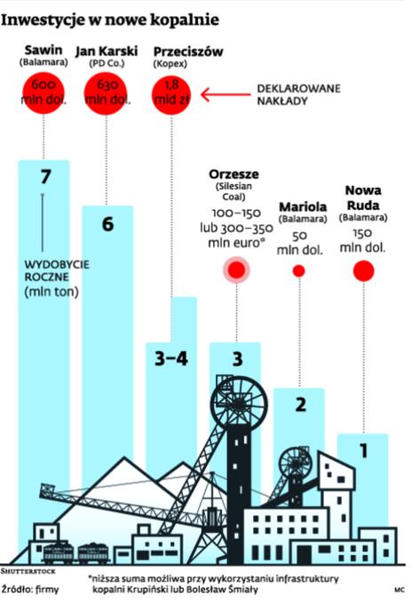 Inwestycje w nowe kopalnie