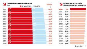 Liczba gospodarstw domowych i przeciętna liczba osób w gosp.