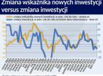 Zatrudnienie solidnie rośnie, a inwestycje stoją w miejscu. Co się dzieje w polskiej gospodarce?