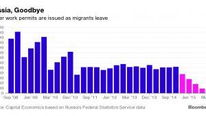 Pozwolenia na pracę w Rosji dla cudzoziemców w tys.