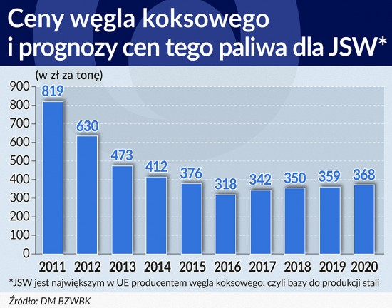 Ceny węgla koksowego i prognozy cen tego  paliwa dla JSW