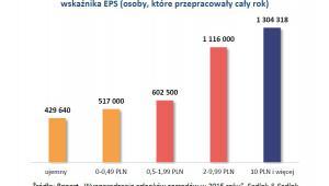 Wynagrodzenia prezesów zarządów w spółkach różnej wielkości wskaźnika EPS (osoby, które przepracowały cały rok)