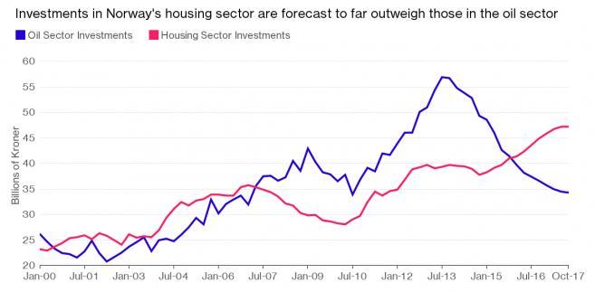 Inwestycje w sektor naftowy i nieruchomości w Norwegii
