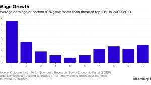 Zmiana poziomu średniego wynagrodzenia w Niemczech