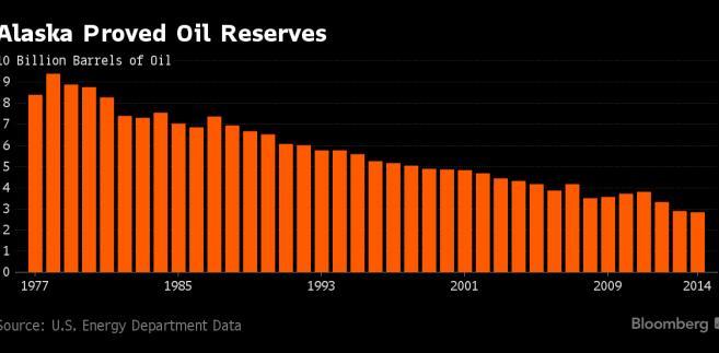 Zasoby ropy naftowej na Alasce