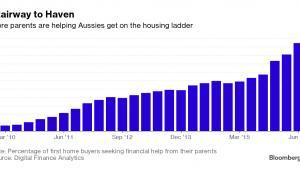 Liczba rodziców pomagających finansowo dzieciom wAustralii