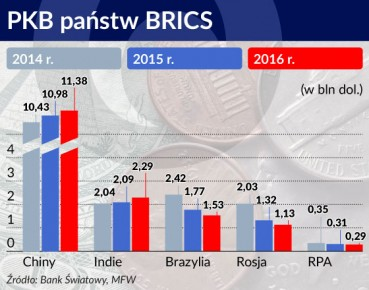 PKB państw BRICS