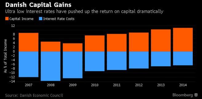 Dochody kapitałowe i koszty spłaty kredytów w Danii