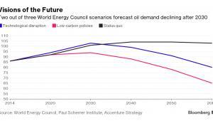 Scenariusze spadku popytu na ropę po 2030 roku