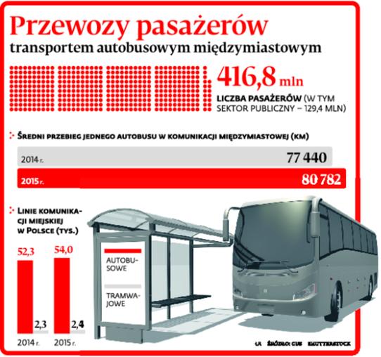 Przewozy pasażerów transportem autobusowym międzymiastowym