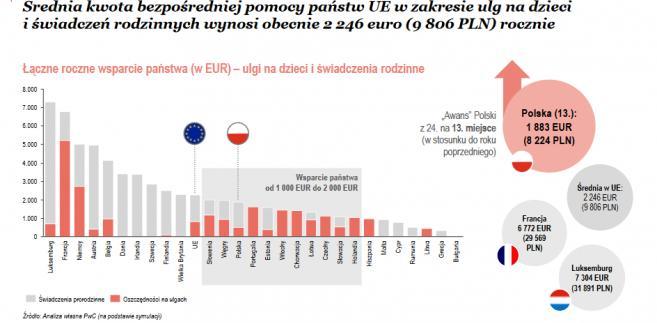 Średnia kwota bezpośredniej pomocy państw UE w zakresie ulg na dzieci i świadczeń rodzinnych wynosi obecnie 2 246 euro (9 806 PLN) rocznie, źródło: PwC