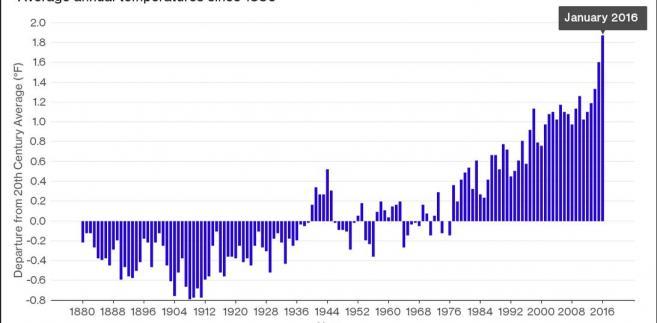 Średnie temperatury ziemi od 1880 roku