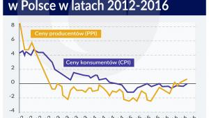 Ceny konsumentów i producentów w Polsce PS