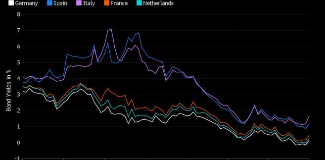 Obligacje wybranych państw strefy euro