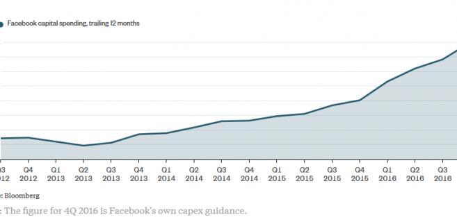 Wydatki kapitałowe Facebooka