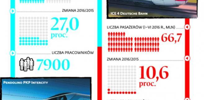 Porównanie PKP Intercity Deutsche Bahn