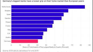 Udział w rynku pięciu największych banków w danym kraju. Pod uwagę wzięto sytuację w 10 największych gospodarkach UE