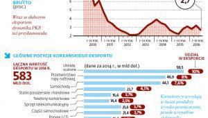 Gospodarka Korei Południowej