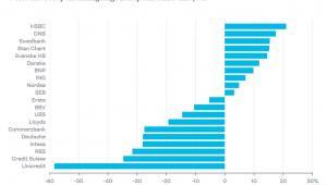 Najlepiej i najgorzej radzące sobie europejskie banki w tym roku (na podstawie dynamiki wartości akcji)