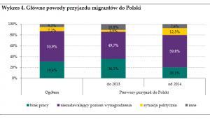 Główne powody przyjazdu migrantów z Ukrainy do Polski, źródło: NBP