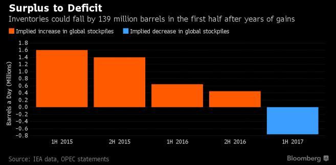 Nadwyżki i niedobory ropy na rynku