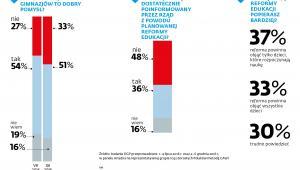 Reforma edukacji - wyniki sondażu