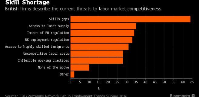 Największe zagrożenia dla konkurencyjności brytyjskich firm