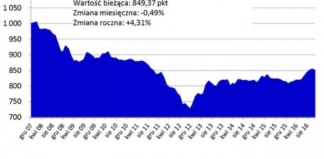Indeks cen transakcyjnych mieszkań