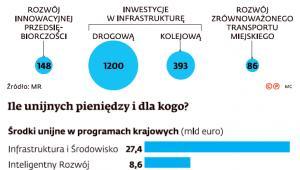 Ile unijnych pieniędzy i dla kogo?