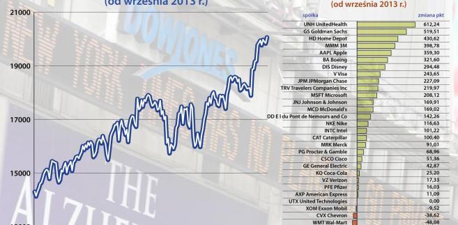 Dow Jones od września 2013 r.