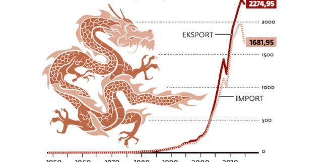 Handel Chin ze światem