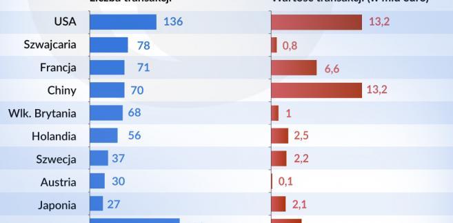Przejęcia niemieckich firm przez zagranicznych inwestorów