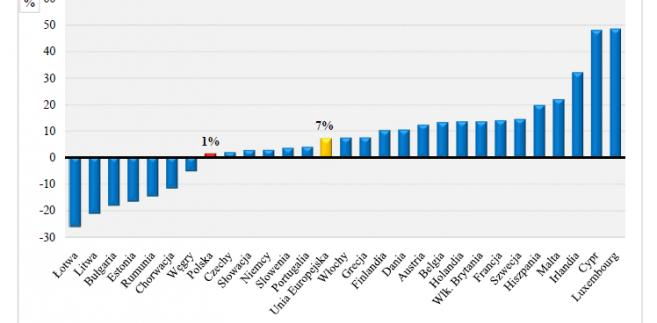 Przyrost/ubytek ludności w krajach UE w latach 1990–2014 (w %); GUS