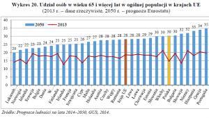 Udział osób w wieku 65 i więcej lat w ogólnej populacji w krajach UE; GUS