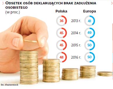 Odsetek osób deklarujących brak zadłużenia osobistego