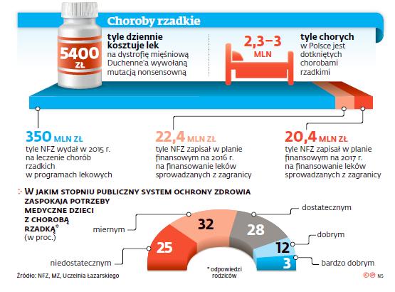 Choroby rzadkie w Polsce