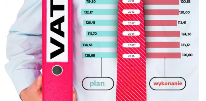 Wpływy z VAT w ostatnich latach
