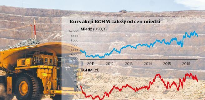 Kurs akcji KGHM i cena miedzi