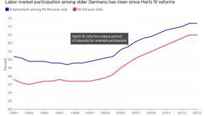 Udział seniorów w rynku pracy