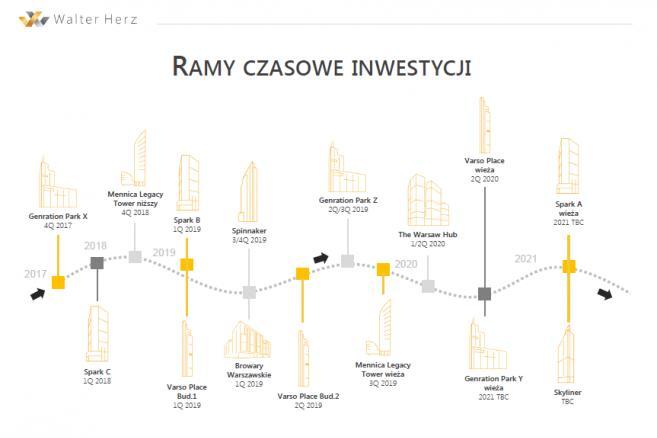 Wieże biurowe Warszawy, źródło: Walter Herz