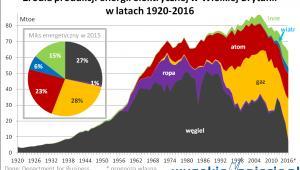 Źródła energii elektrycznej w Wielkiej Brytanii