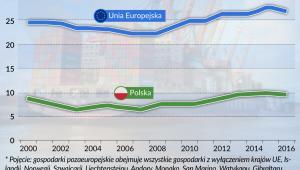 Udział krajów pozaeuropejskich w eksporcie