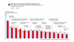 Firmy deficytowe w wybranych branżach
