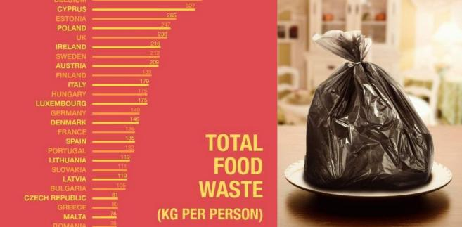 Ile kg żywności rocznie marnuje przeciętny mieszkaniec danego kraju? Szacunki za 2010 rok