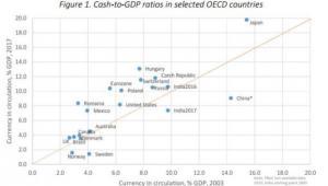Stosunek gotówki do PKB w wybranych krajach OECD