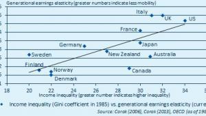 Związek nierówności społecznych i mobilnością społeczną