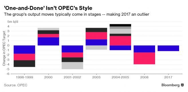 Zmiana wielkości produkcji ropy (OPEC)